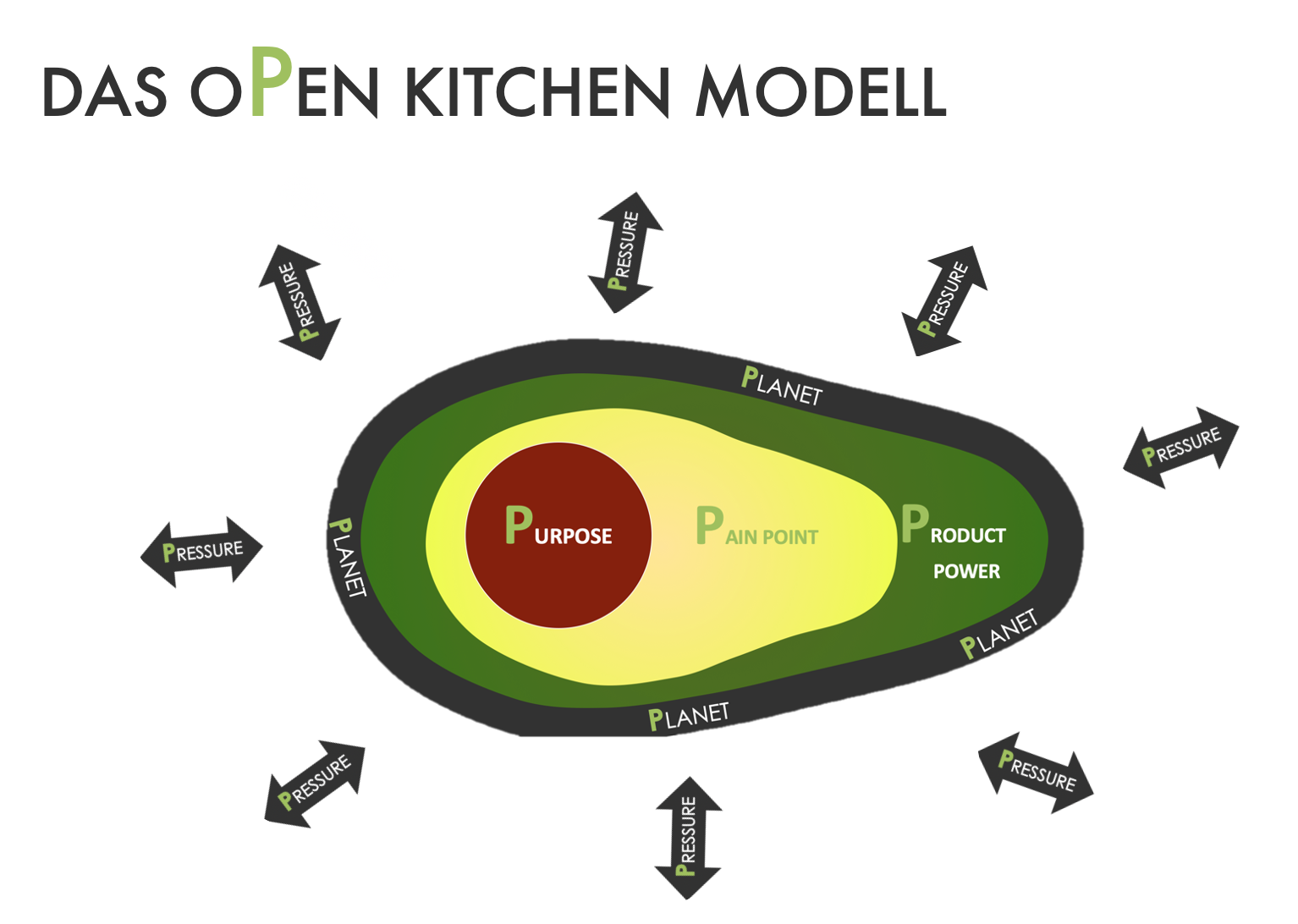 Pahnke Open Kitchen Positioning Modell 5P